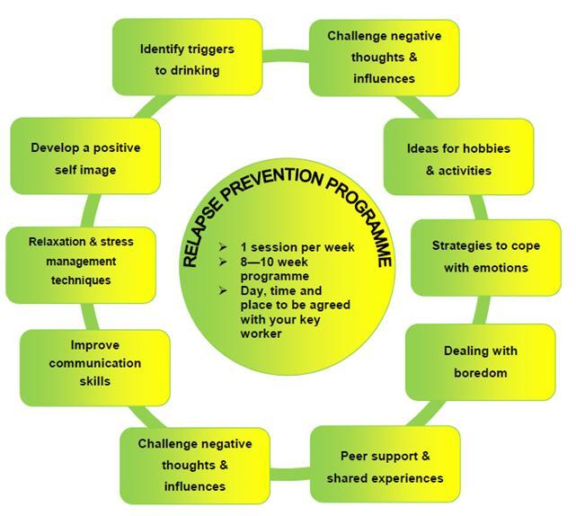 the relapse prevention model